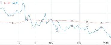 Gráfico comparativo entre volatilidade histórica e volatilidade implícita